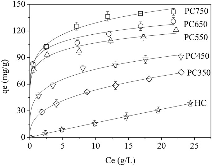 Bio Butanol Sorption Performance On Novel Porous Carbon Adsorbents