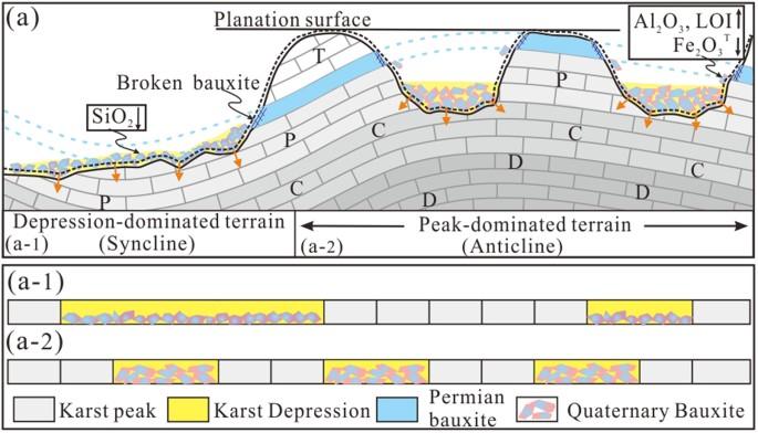 Karst Topography Diagram