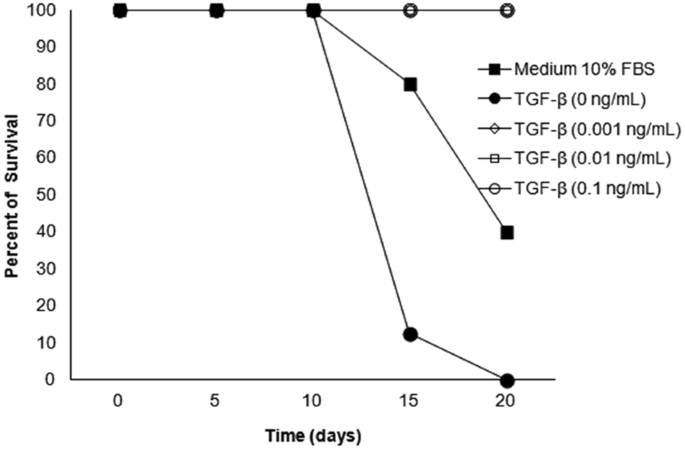 Effect Of Transforming Growth Factor Upon Taenia Solium And Taenia