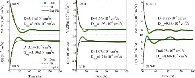 Structural and transport properties of ammonia along the principal the data from qmd run on ammonia at 19 gcm3 and 4791 k a vacf for n in ammonia using eq 7 with i 1 b self diffusion coefficient for n in ccuart Images