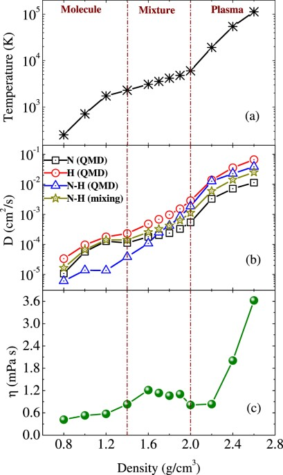 Structural and transport properties of ammonia along the principal a temperature and b self and mutual diffusion coefficients and c viscosity of ammonia along the principal hugoniot ccuart Images