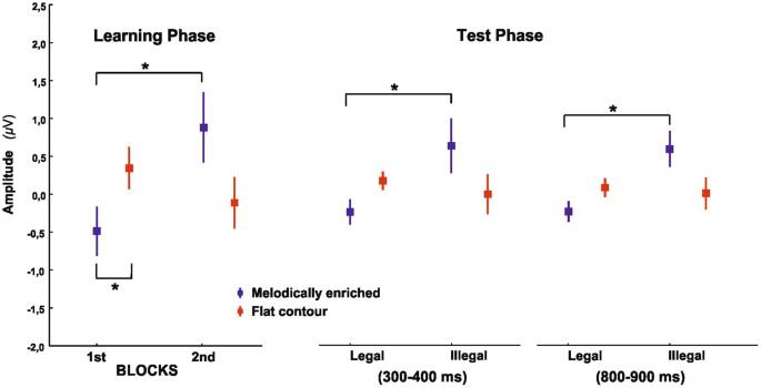 Enhanced Neonatal Brain Responses To Sung Streams Predict Vocabulary