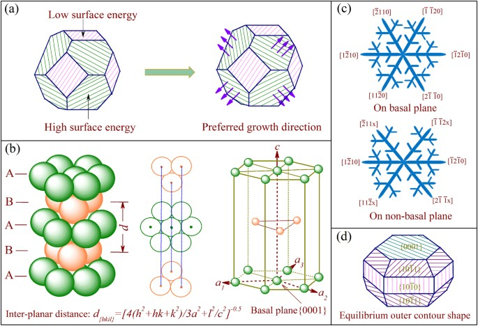 Correlation Between Crystallographic Anisotropy And Dendritic