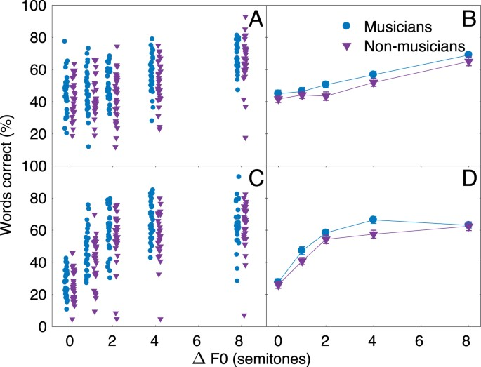 Musicians do not benefit from differences in fundamental frequency proportion of words correctly identified for natural speech a and b and monotone speech c and d as a function of difference in overall mean fundamental ccuart Gallery