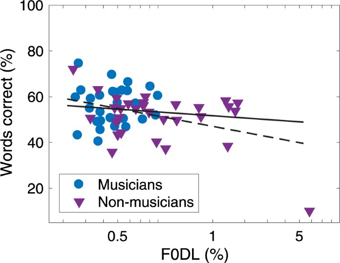 Musicians do not benefit from differences in fundamental frequency proportion of correct words as a function of f0 difference limens speech scores were averaged across all conditions with overall or momentary f0 ccuart Gallery