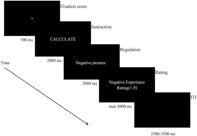 Distraction And Expressive Suppression Strategies In Regulation Of
