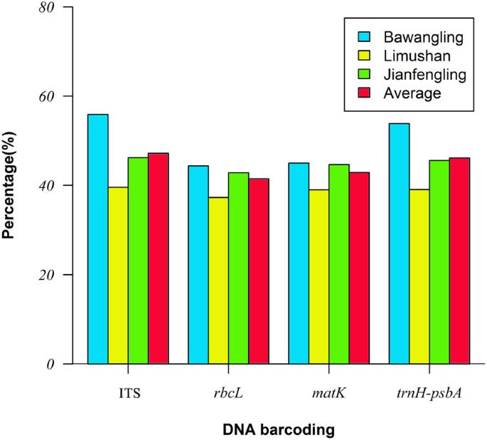 DNA barcoding analysis and phylogenetic relationships of tree ...