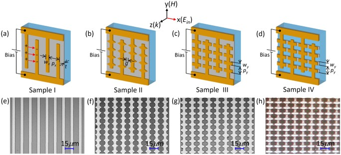 broadband modulation of terahertz waves through electrically driven  (a d) sketches of the four types of sample investigated sample i, al wires on vo2 film;