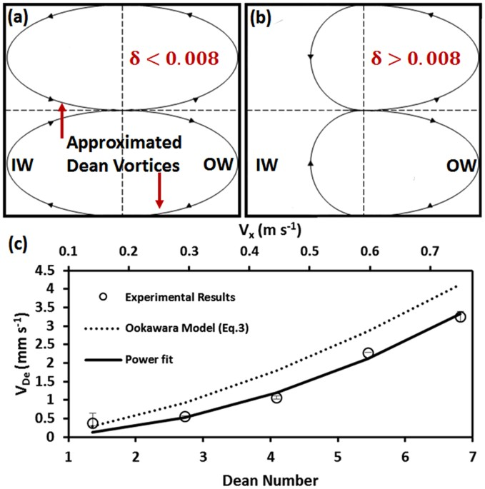 semi empirical estimation of dean flow velocity in curveddean vortex shape approximation and calculated average dean velocities in a curved microchannel with r \u003d 2 cm and cross section area of 150 µm × 150 µm