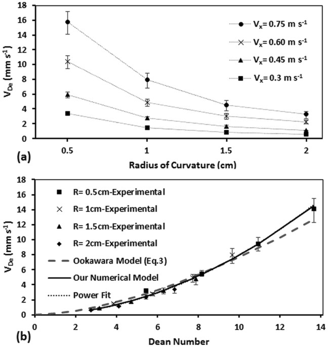 semi empirical estimation of dean flow velocity in curvedeffect of radius of curvature of the channel (r \u003d 0 5\u20132 cm) on dean velocity shown (a) at various axial velocities and (b) using the non dimensional dean