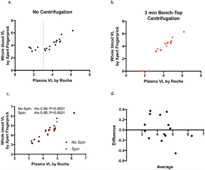 Impact Of Benchtop Centrifugation On Poc Finger Viral Load Quantification Comparison Roche Taqman Pvl Ay With Genexpert