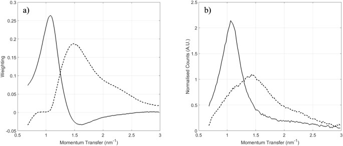 Correlation of x ray diffraction signatures of breast tissue and a loading plots for pc1 solid and pc2 dashed and b x ray diffraction xrd spectra having maximum pc1 score solid and maximum pc2 score dashed ccuart Gallery