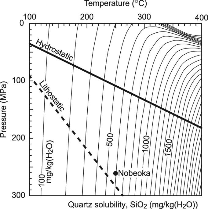silica precipitation potentially controls earthquake