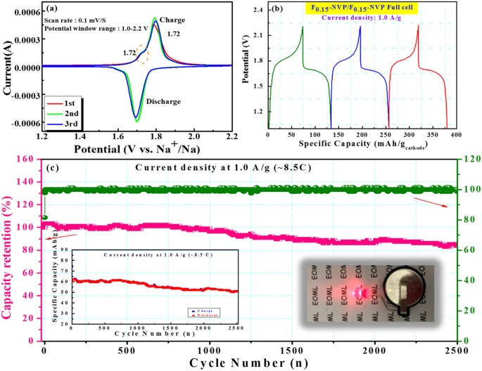 An Efficient Evaluation Of F Doped Polyanion Cathode Materials With