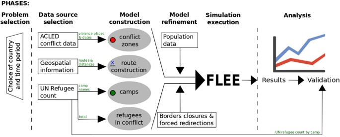 A generalized simulation development approach for predicting