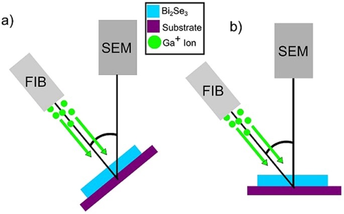 Materials Analysis And Focused Ion Beam Nanofabrication Of