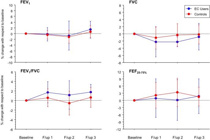 Health impact of E-cigarettes: a prospective 3 5-year study of