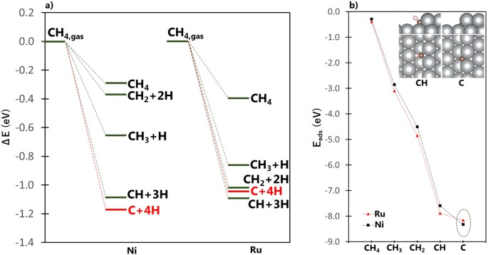 Tuning methane decomposition on stepped Ni surface: The role