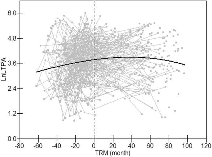 Association of leisure time physical activity and NMR-detected ...