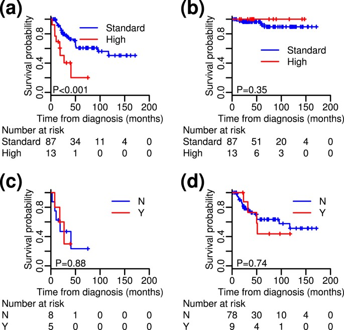 High-risk follicular lymphomas harbour more somatic