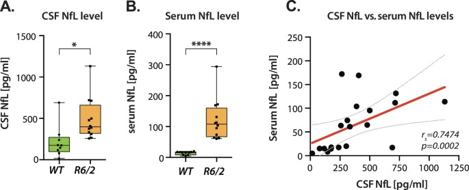Neurofilament light protein in CSF and blood is associated