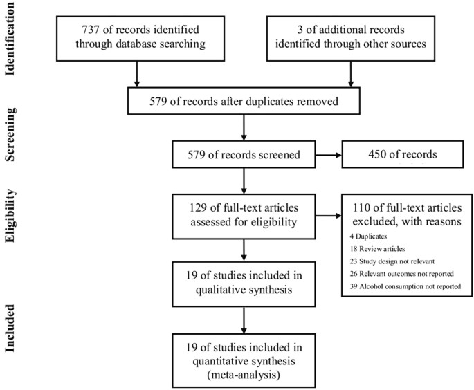 Female Alcohol Consumption And Fecundability A Systematic Review