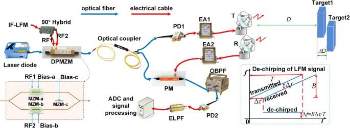 Photonics-based real-time ultra-high-range-resolution radar