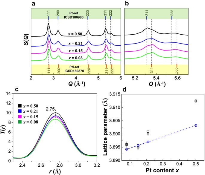 Hydrogen storage and stability properties of Pd–Pt solid