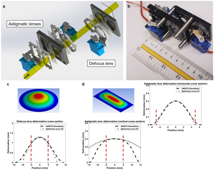 A new low cost compact auto phoropter for refractive assessment in a exploded view of the tunable fluidic lenses and pumps each lens is controlled using a diaphragm pump that is actuated using a servo motor ccuart Image collections