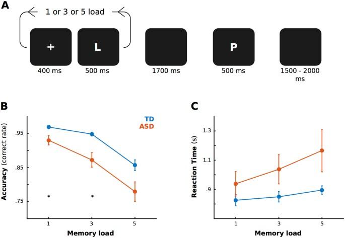 Theta and Alpha Oscillation Impairments in Autistic Spectrum