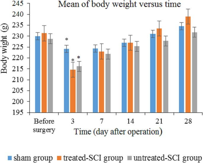 Palm vitamin E reduces locomotor dysfunction and morphological ...