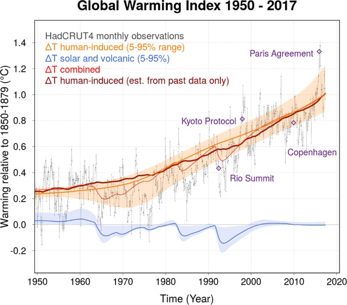 A real-time Global Warming Index | Scientific Reports