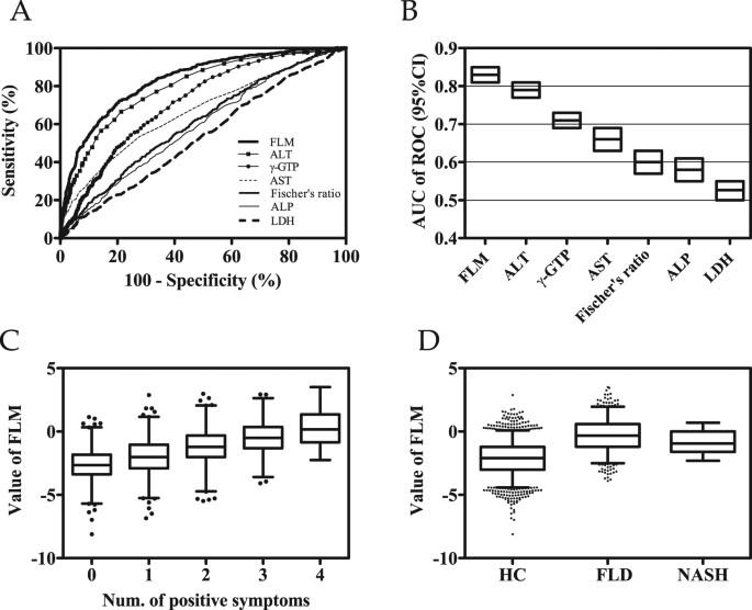 Plasma amino acid profile associated with fatty liver
