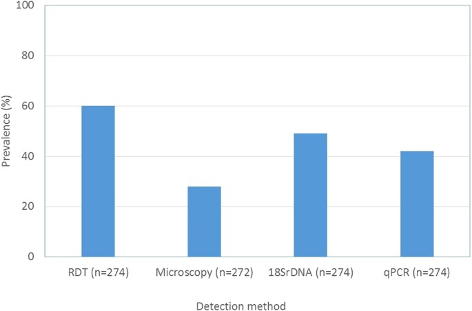 Histidine Rich Protein 2 HRP2 Based Rapid Diagnostic Tests RDTs Generated More Positive Samples Compared To Other Methods PCR Produced 13 20