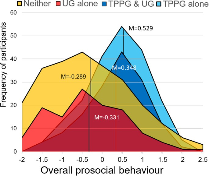 Behavioural Differences and Neural Substrates of Altruistic
