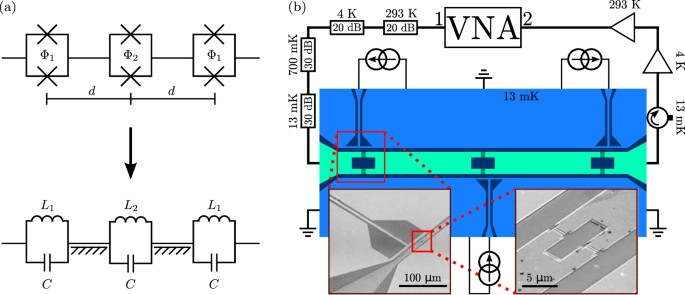 Flux-tunable phase shifter for microwaves | Scientific Reports