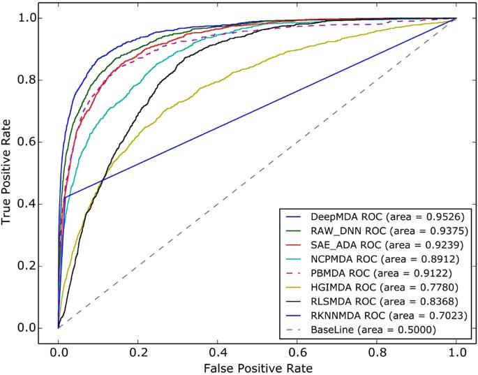 A deep ensemble model to predict miRNA-disease association