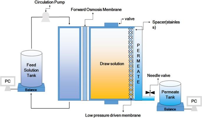 New Concept Of Pump