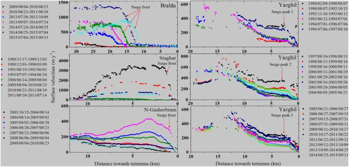 N Gasherbrum ID 155 Staghar 158 And Yazghil 42 Based On Image Correlation Software CIAS Kaab Vollmer 2000 Heid 2012