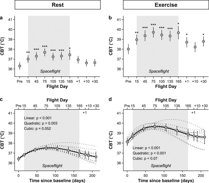 Increased core body temperature in astronauts during long duration changes in core body temperature at rest left panel a and c and after exercise right panel b and d during long duration spaceflight ccuart Images