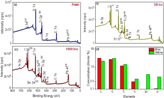 Instability in CH 3 NH 3 PbI 3 perovskite solar cells due to