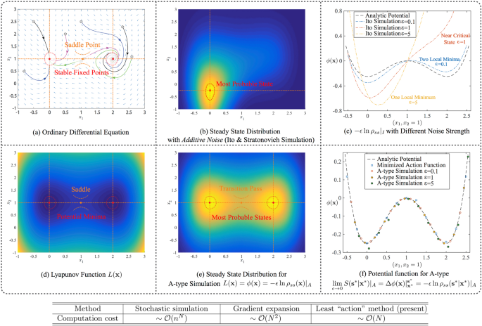 Potential landscape of high dimensional nonlinear stochastic