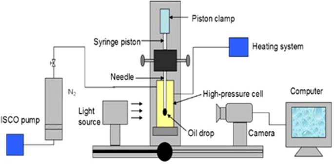 Flow behavior of n 2 huff and puff process for enhanced oil schematic of the pendant drop tensiometer mozeypictures Images