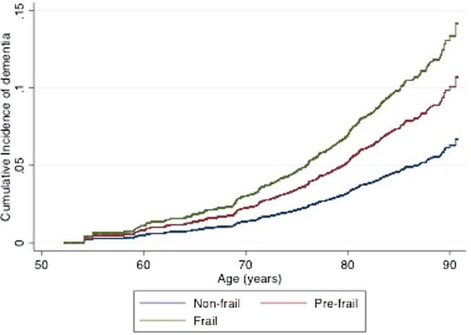 3.4 identify prevalence rates for different types of dementia