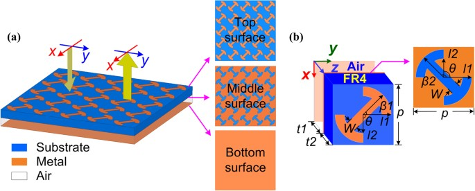 34c2339d8b Schematic illustration of (a) proposed polarization conversion MS under the  illumination of linearly polarized waves and (b) 3D schematic of a unit  cell.