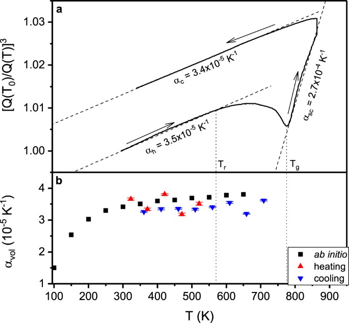 bf796eeb4bdd Thermal expansion of a Pd based metallic glass. (a) Ratio of the principle  peak positions of the structure factor (Q(T0) Q(T))3 of ...
