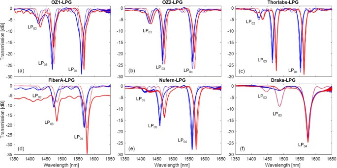 Arc-induced Long Period Gratings in standard and speciality optical