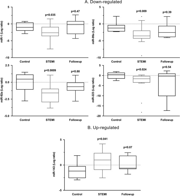 RT QPCR Analysis Of Expression MiRs In Circulating Monocytes From Patients With STEMI N 24 Follow Up 12 And Healthy Controls 20 A