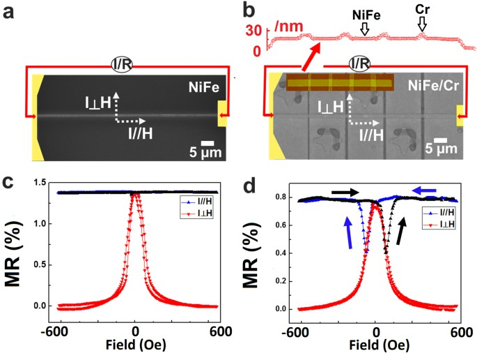 Tuning magnetic properties for domain wall pinning via localized ...
