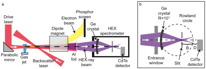 Single Shot Structural Analysis By High Energy X Ray Diffraction